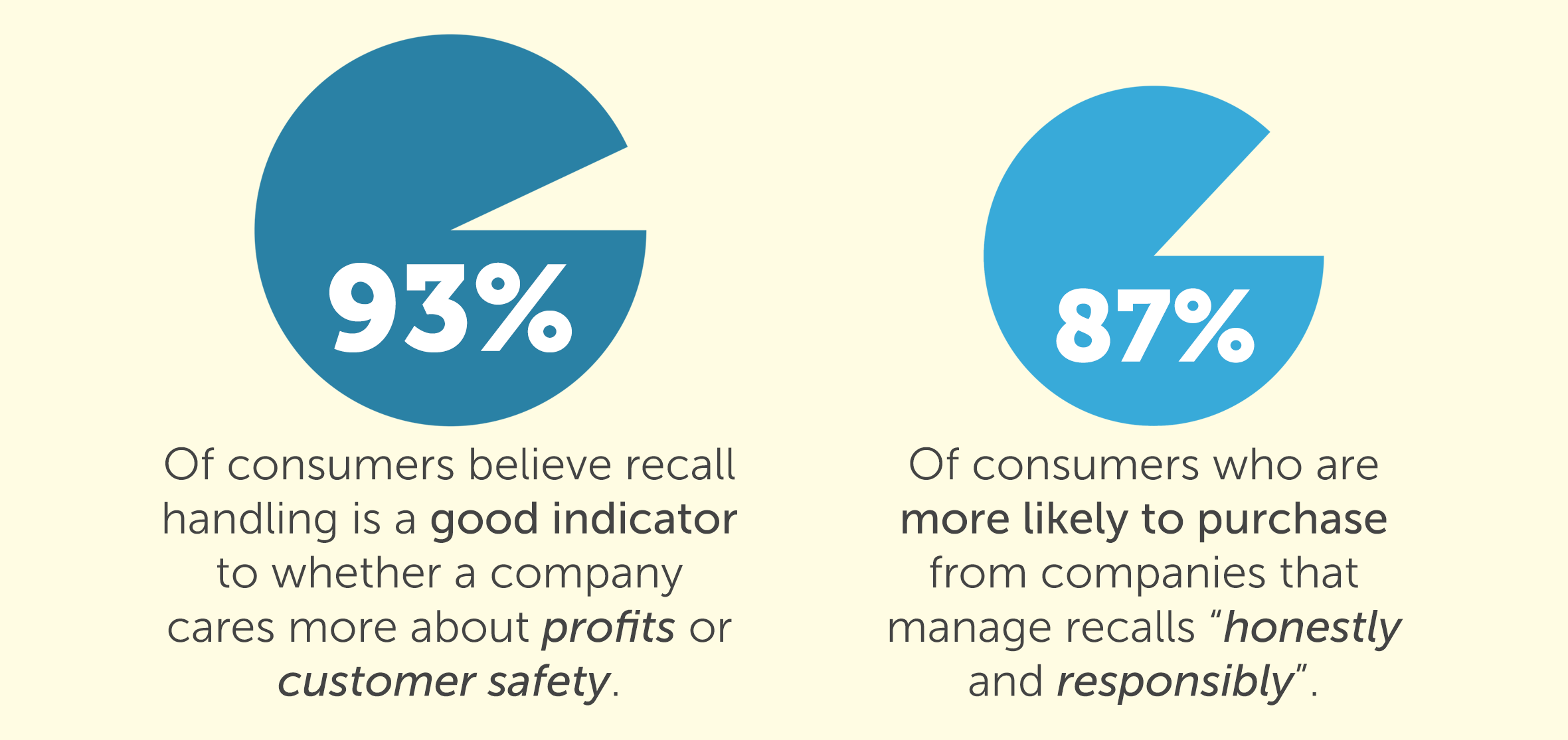 Consumers heavily favor companies who handle recalls honestly and responsibly