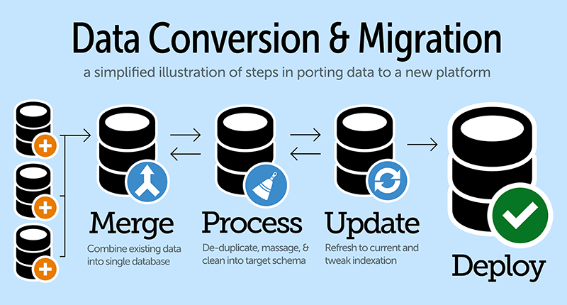 Data migration diagram