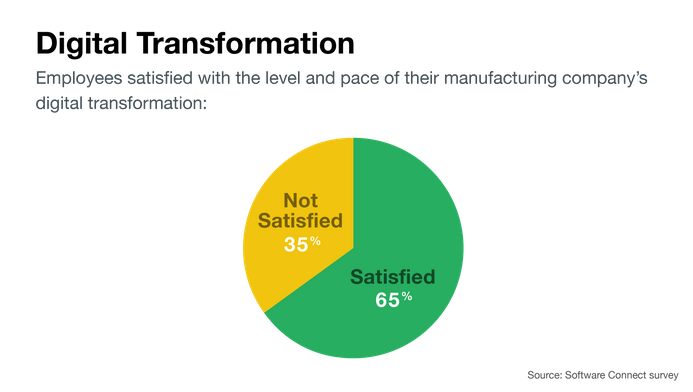 Percent of manufacturers satisfied with digital progress