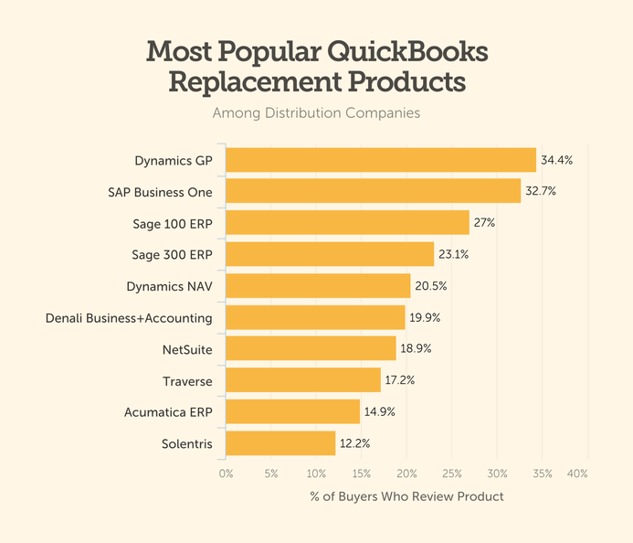 quickbooks replacement product distribution product bar chart