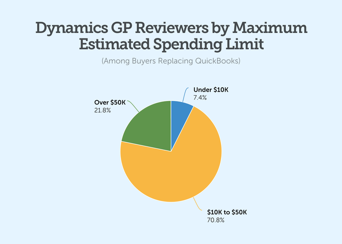 Dynamics GP Reviewers-by Maximum Estimated Spending Limit