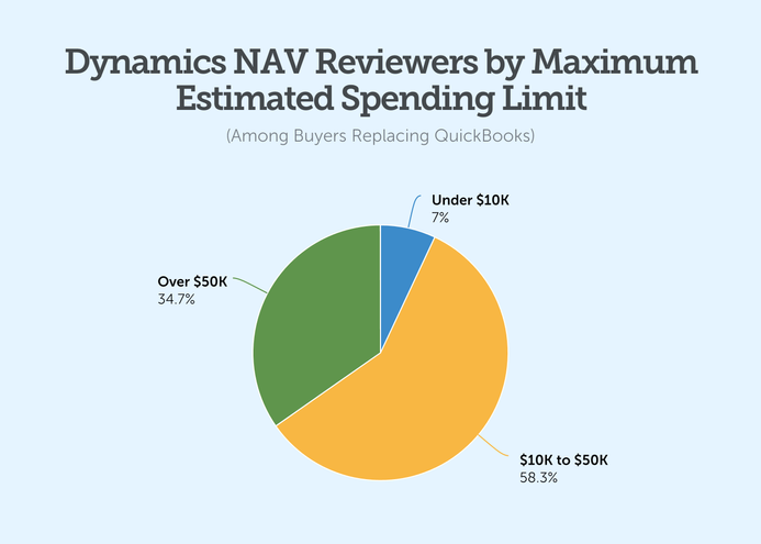 dynamics nav erp reviewers by maximum estimated spending limit