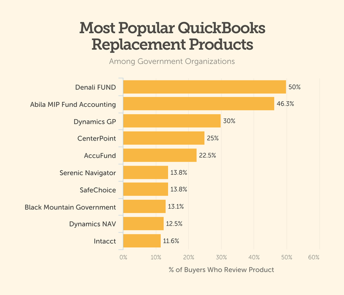 quickbooks replacement product government product bar chart