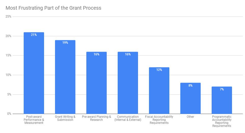 Grant Management Software Solves Common Frustrations
