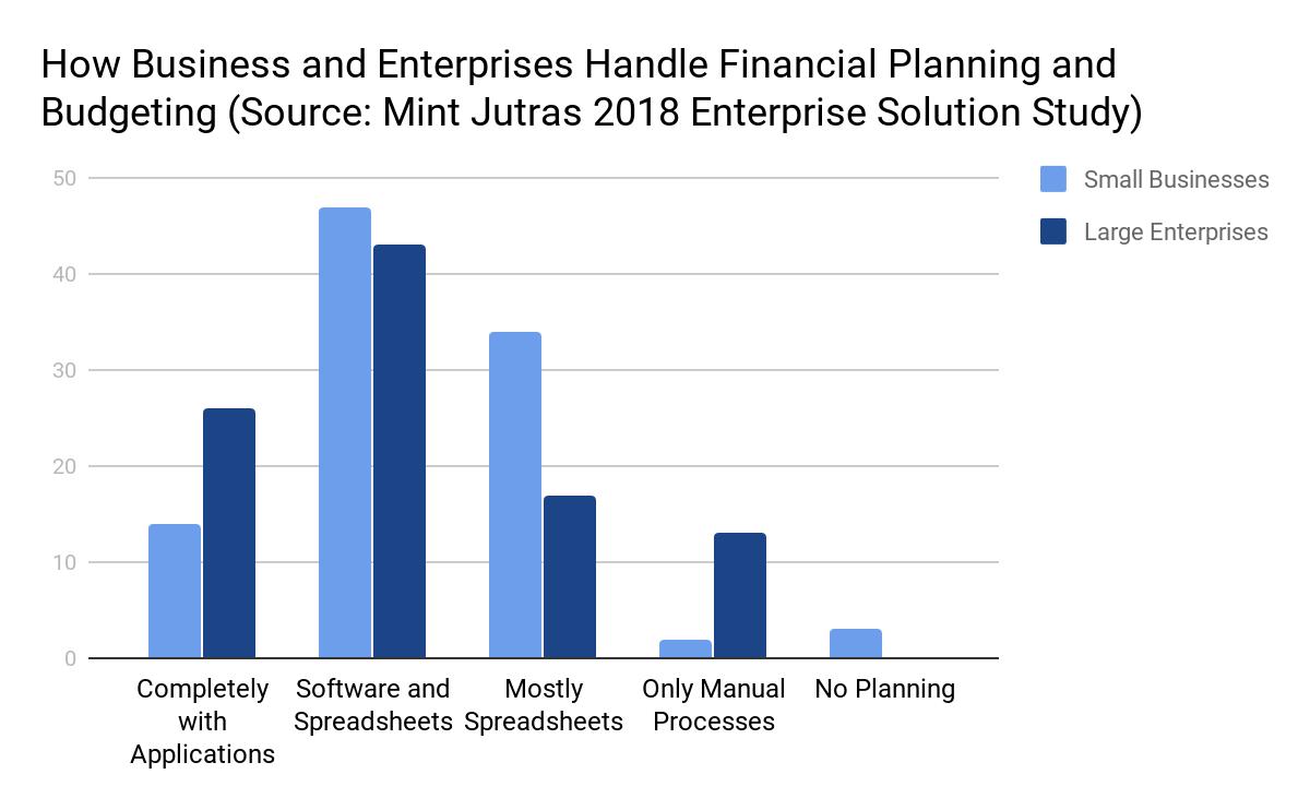 Mint Jutras 2018 Enterprise Solution Study How Businesses Budget and Plan
