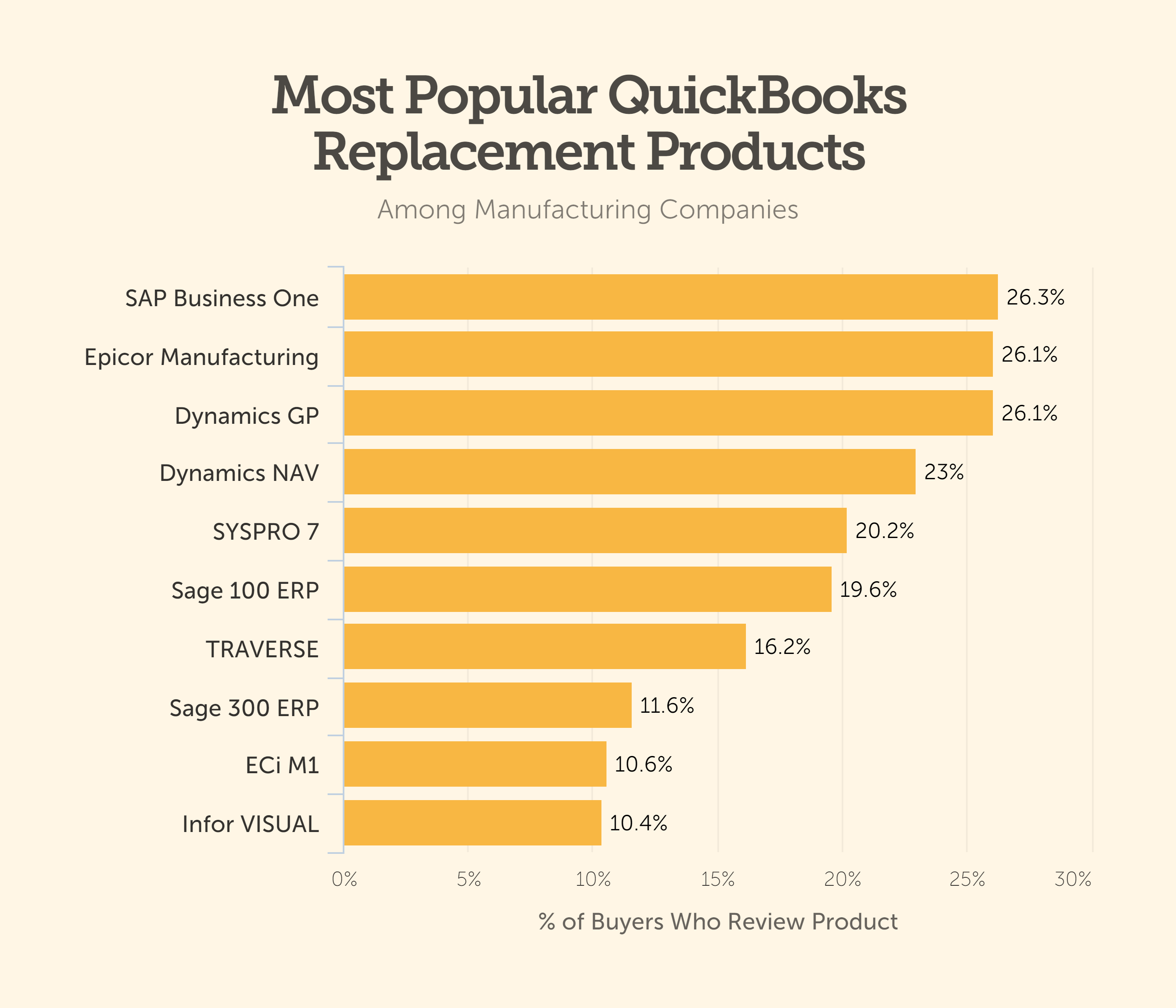 QuickBooks Manufacturing Replacement Products Bar Chart