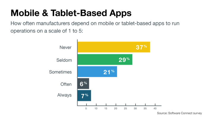 Dependence on Mobile and tablet apps in the manufacturing industry