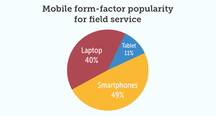 PIE chart noting the popularity of tablets, laptops, and smartphones in the field service industry