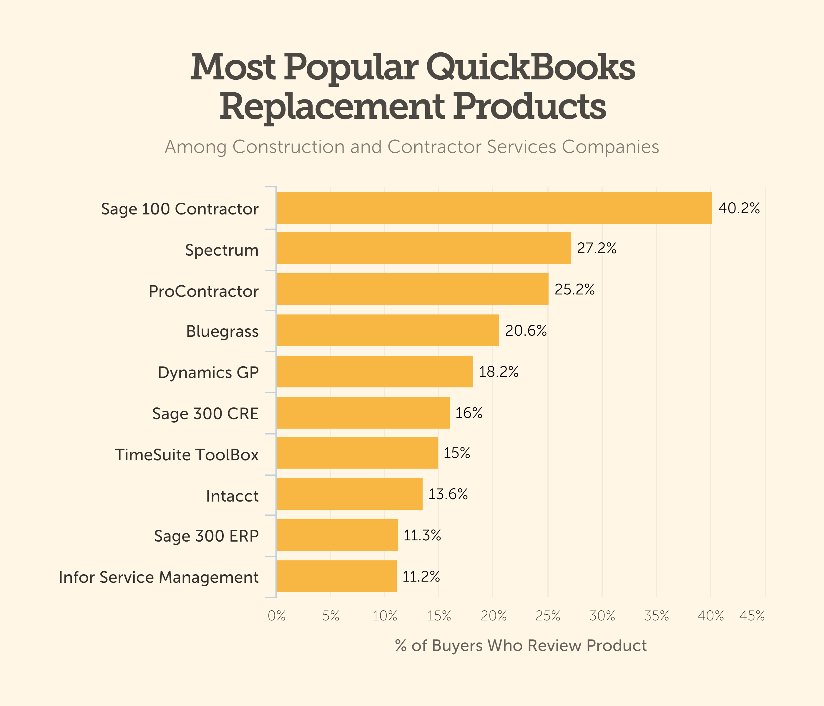 Most popular QuickBooks replacement products fro construction businesses