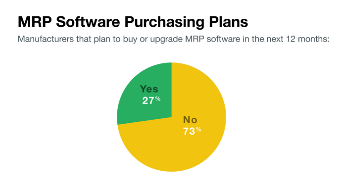 MRP software purchasing plans