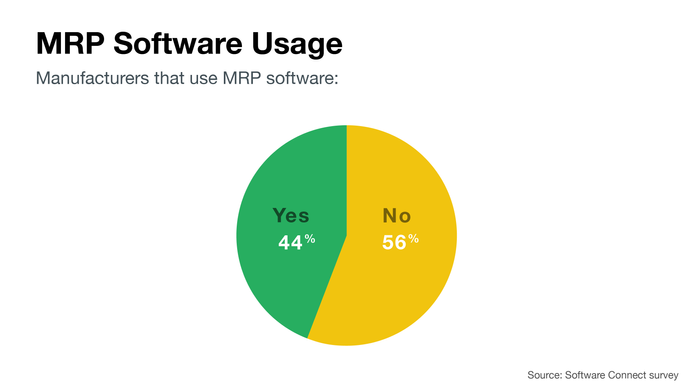 MRP software usage