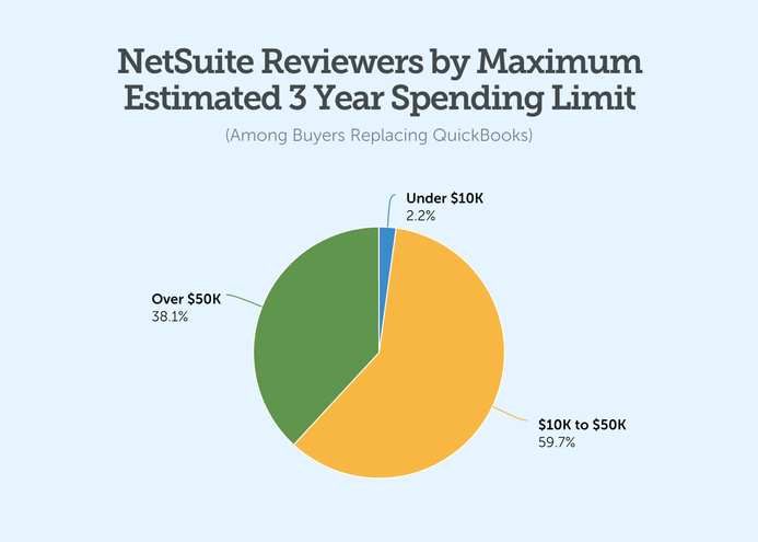 netsuite reviewers by maximum estimated spending limit