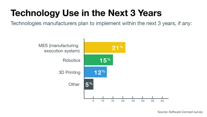 New technologies manufacturers plan to use