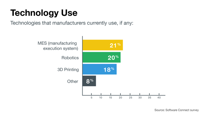 New technologies manufacturers currently use