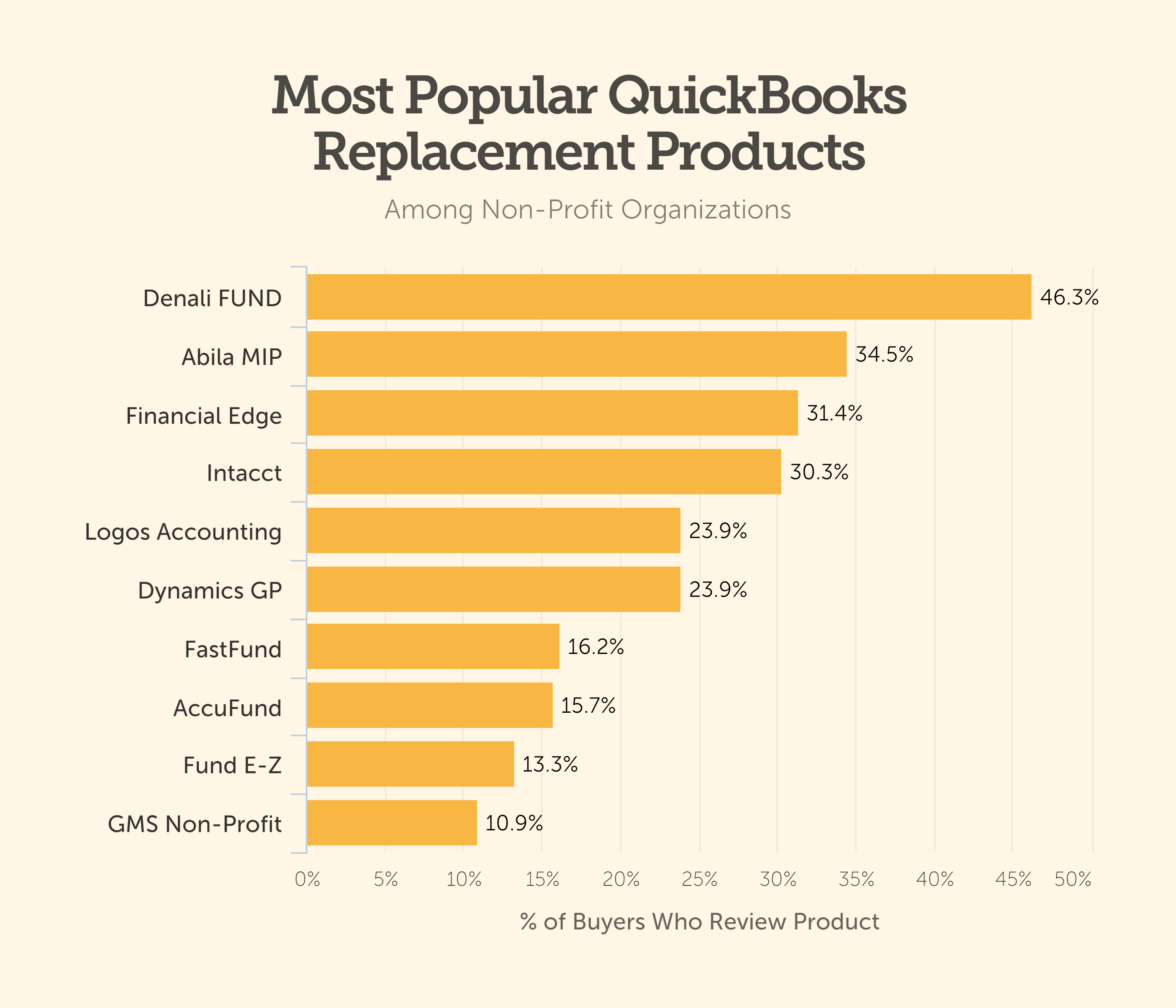 quickbooks replacement product non-profit bar chart