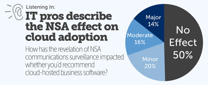 PIE Chart: IT professionals describe the effect of NSA allegations against cloud software