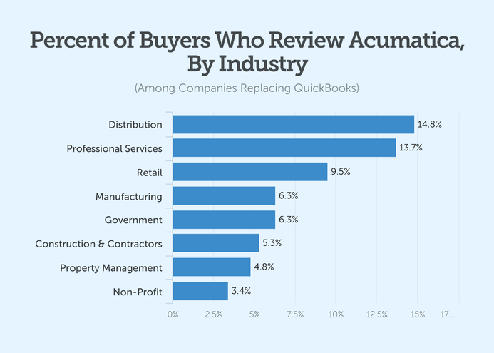 percent of buyers who review acumatica by industry