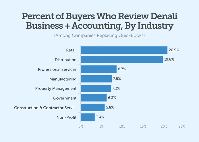 percent of buyers who review denali business accounting by industry