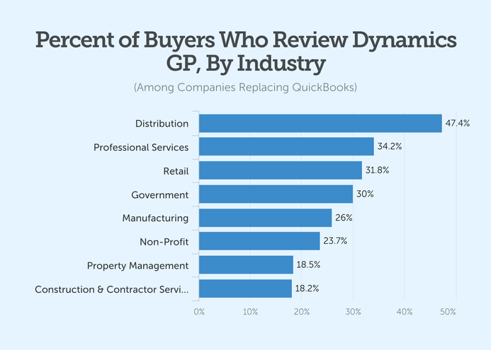 Percent of Buyers Who Review Dynamics GP By Industry