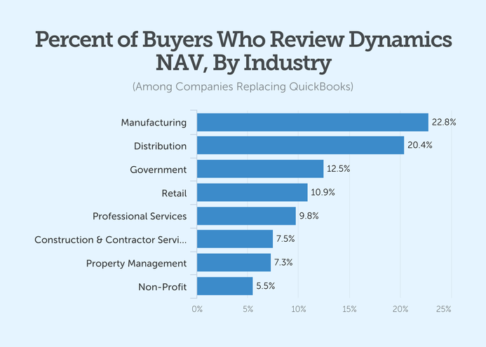 percent of buyers who review dynamics nav by industry