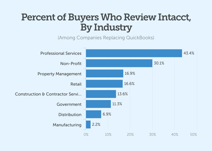 percent of buyers who review intacct by industry
