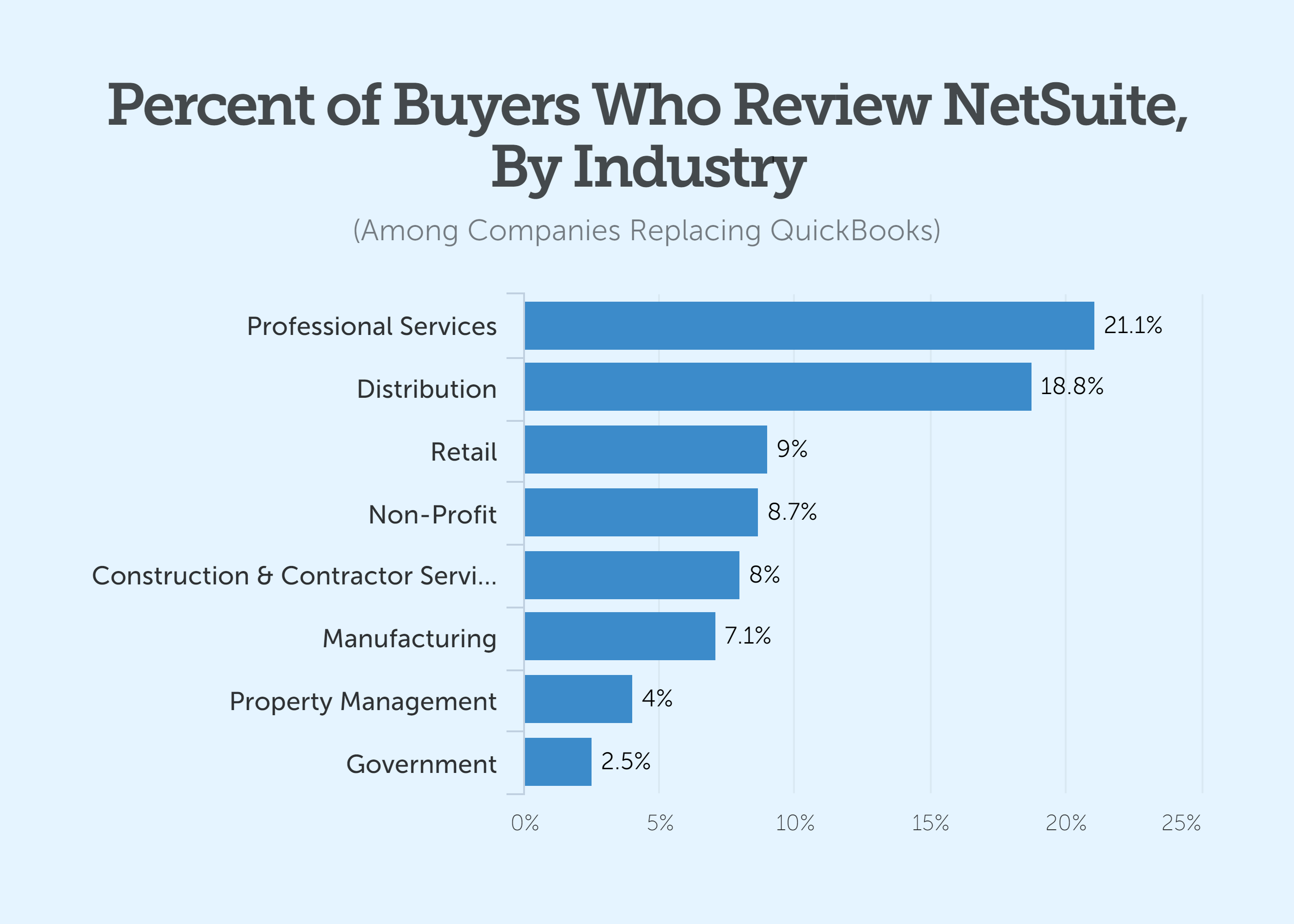 percent of buyers who review netsuite by industry