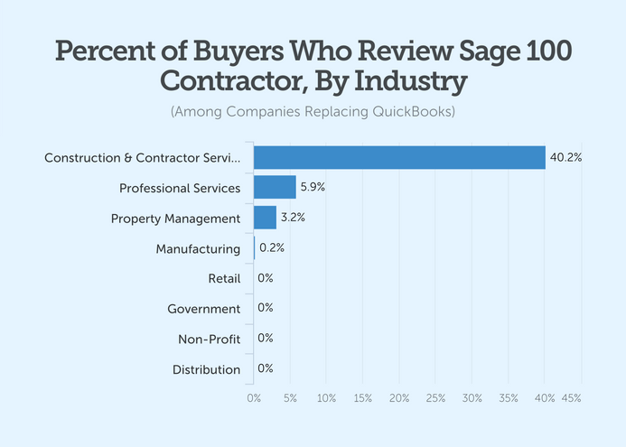 percent of buyers who review sage 100 contractor by industry