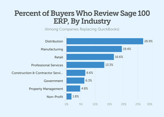 percent of buyers who review sage 100 erp by industry