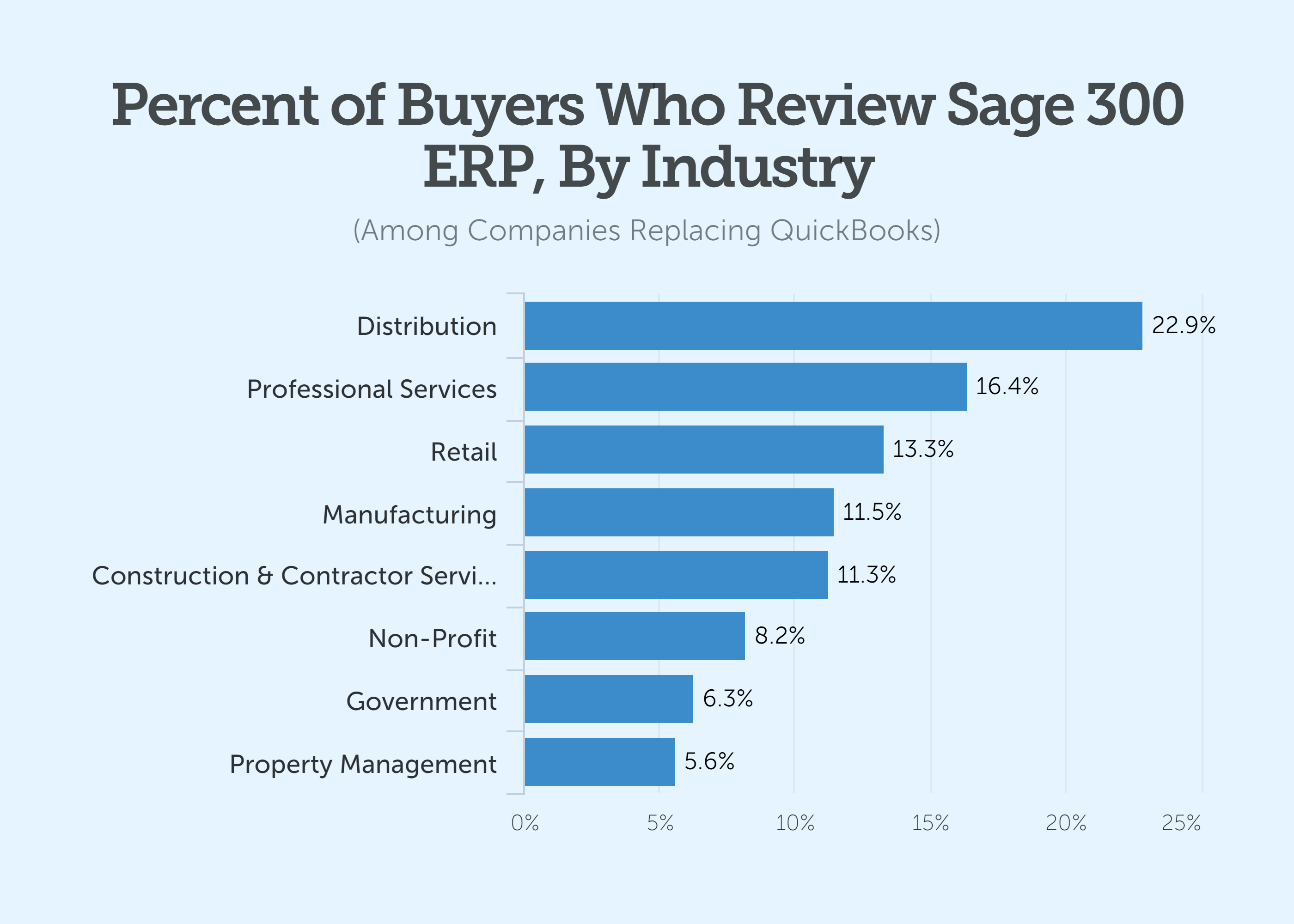 percent of buyers who review sage 300 erp by industry