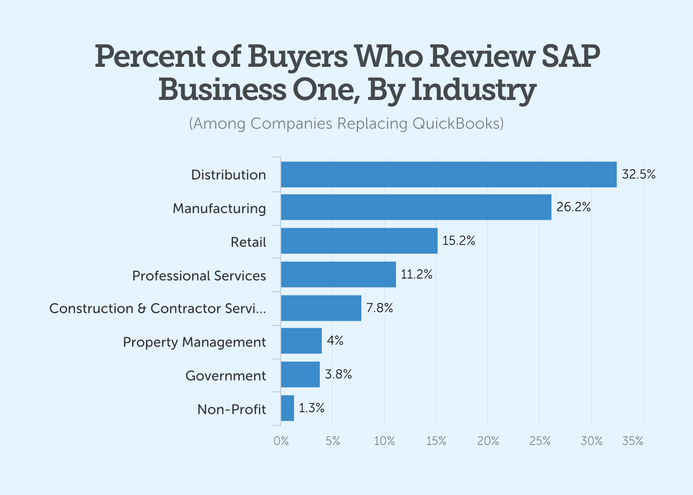 percent of buyers who review sap business one by industry