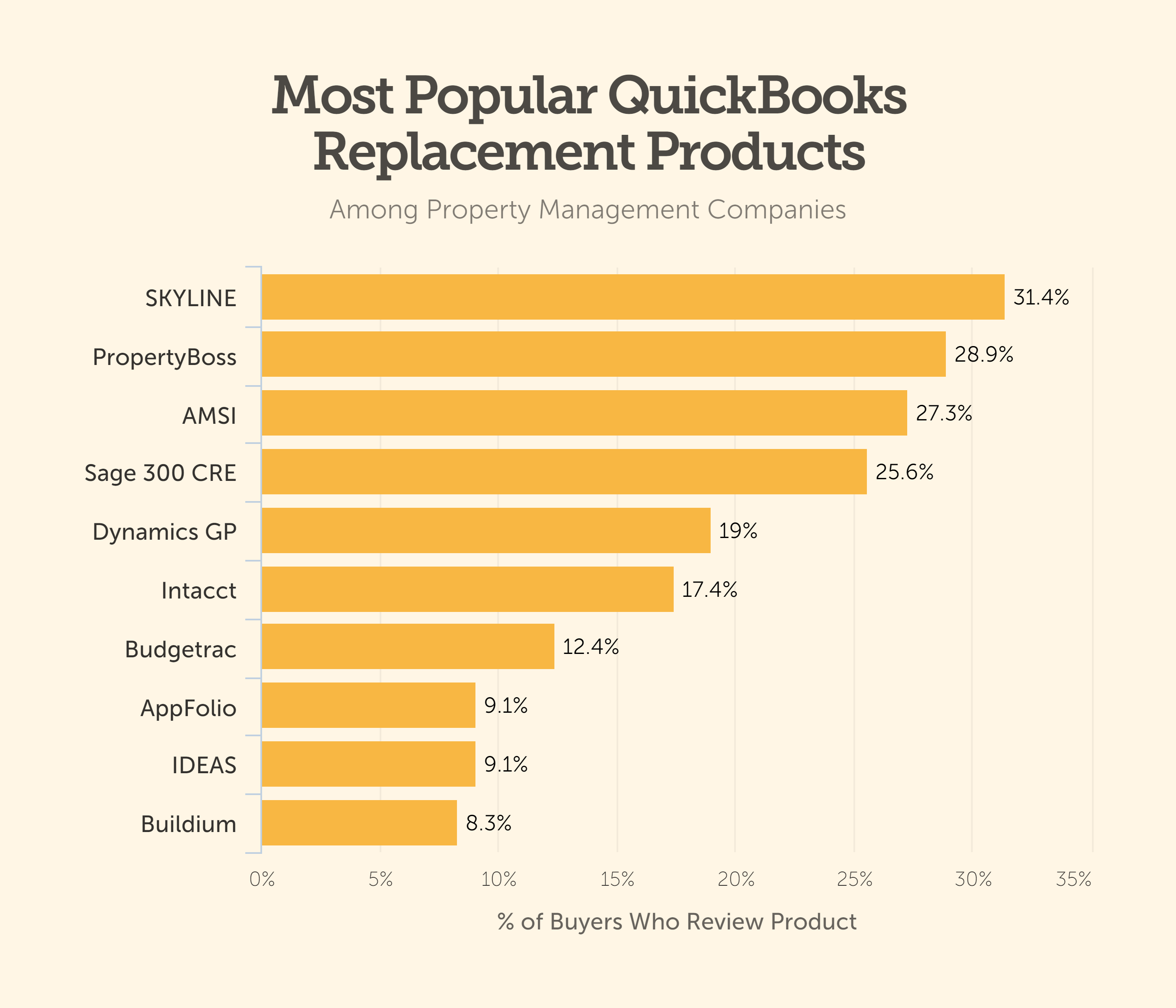 quickbooks replacement product property management product bar chart