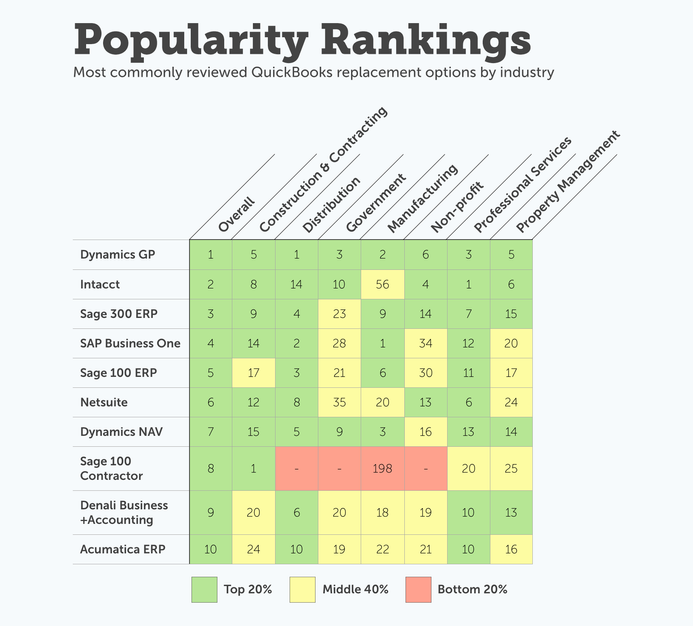 QuickBooks Replacement Product Industry Rank Table