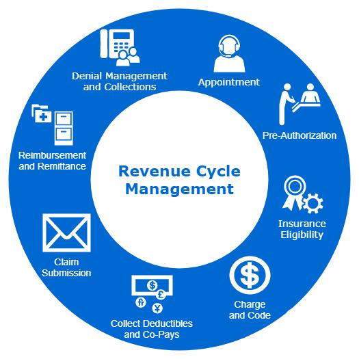 Healthcare revenue cycle flowchart