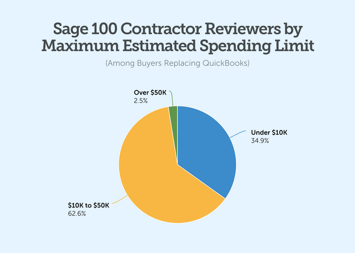 sage 100 contractor reviewers by maximum estimated spending limit