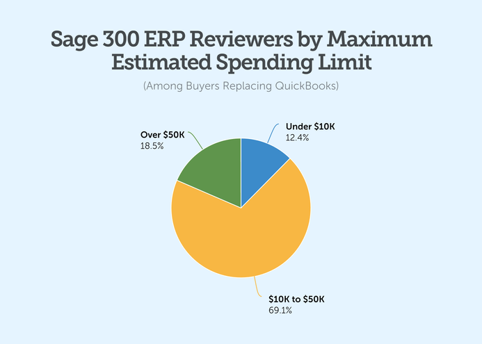 sage 300 erp reviewers by maximum estimated spending limit