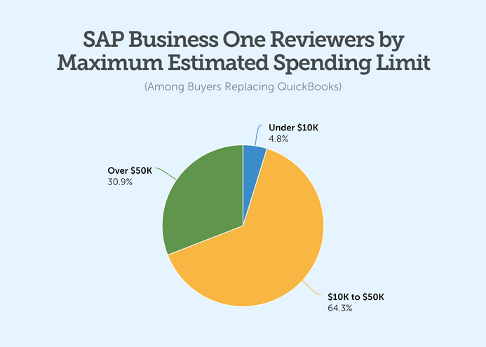 sap business one reviewers by maximum estimated spending limit