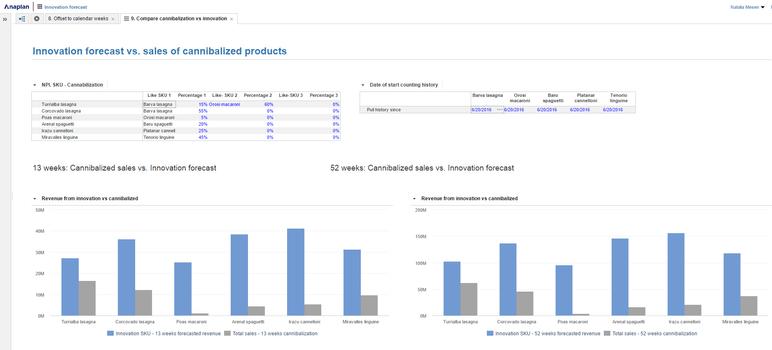 Anaplan | BI Tools | 2019 Software Reviews, Pricing, Demos