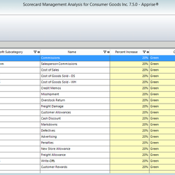 Screenshot: Scorecard Management Analysis Trends & Sensitivity