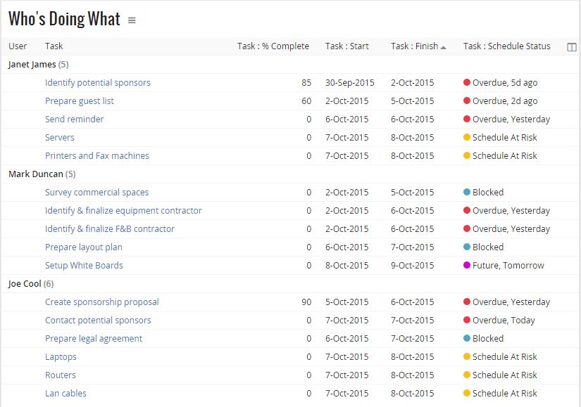 Celoxis 2018 Pricing Screenshots Demo