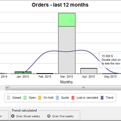Screenshot: Sales Graph