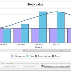 Screenshot: Stock Graph