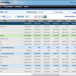 Screenshot: Budgeting and Forecasting