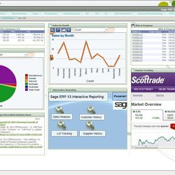 Screenshot: Financial Dashboard
