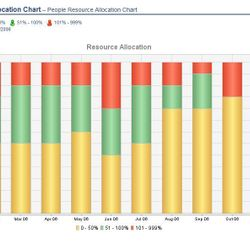 Screenshot: People Resource Allocation Chart