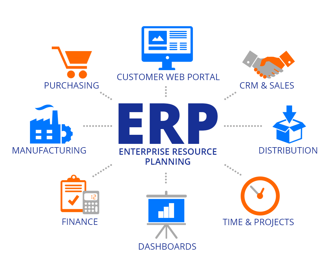 e commerce erp major project Has anyone ever prepared or seen a wbs doc for an oracle e-business suite erp project or wbs for erp projects or business transaction development 2 e.