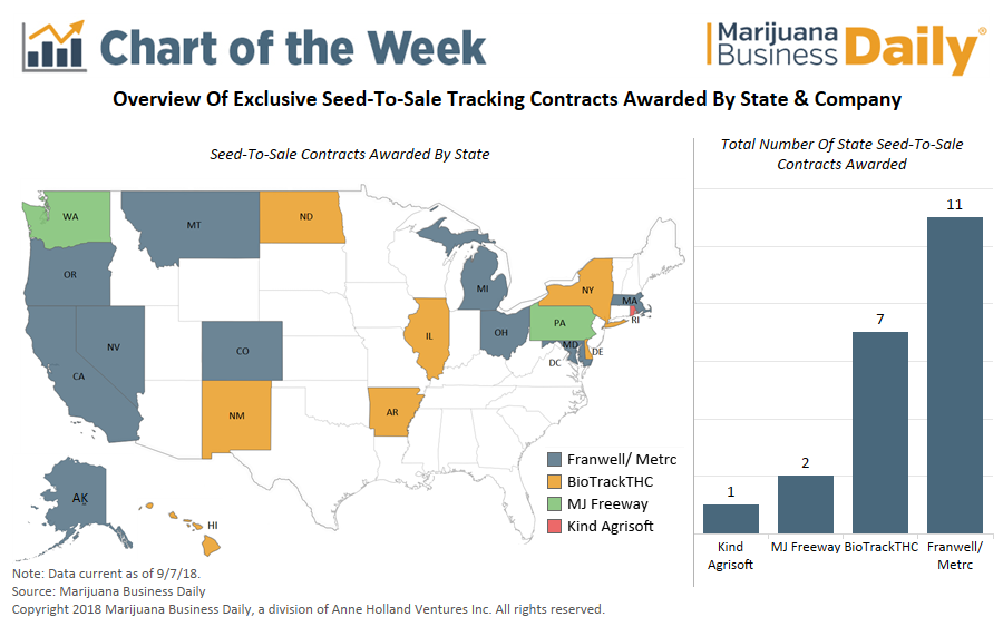 Seed to Sale Tracking Contracts Awarded by State and Company