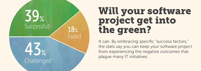 Only 39% of IT projects succeed. Will your software project get into the green? It can. By embracing specific success factors, the stats say you can keep your software project from experiencing the negative outcomes that plague many IT initiatives.