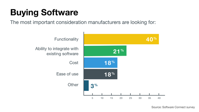 Most important considerations when purchasing manufacturing software