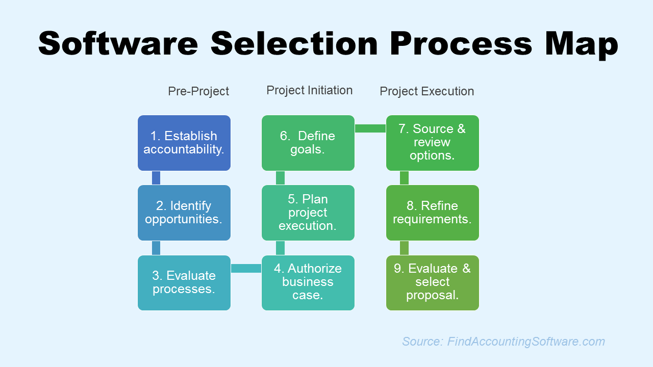 managing the selection process of cloud The erp selection process is one that is often riddled with  perhaps you should  buy the on premise erp application and have it hosted in the cloud  of the box  could require extensive modification once it's up and running.