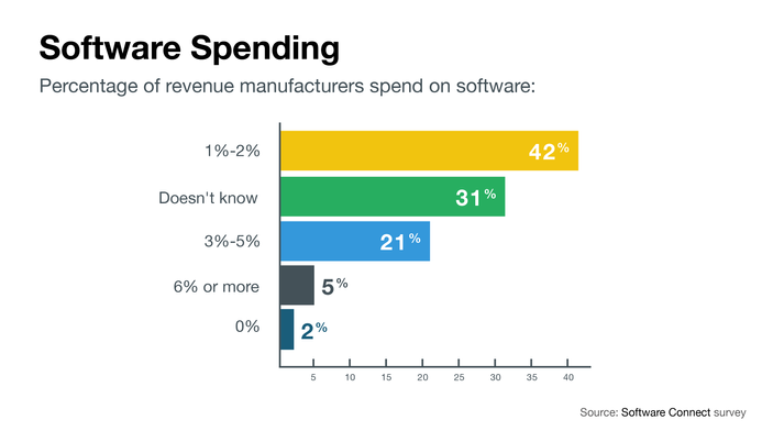 Spend on software as percentage of annual revenue